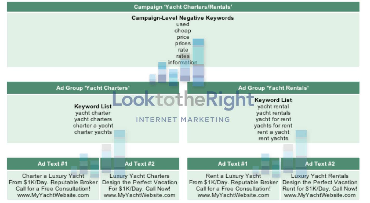 Google Example of Proper Campaign Structure