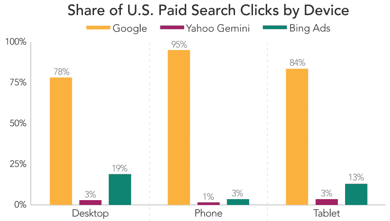 2016 Merkle Search Engine Clicks and Shares by Device